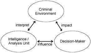 The base model of intelligence-led policing